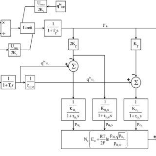 SOFC model for the Matlab® Simulink® simulation platform