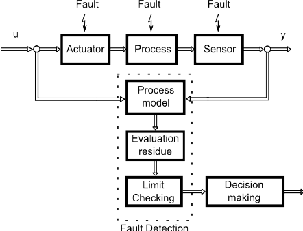 Diagram of a fault detection system based on residue