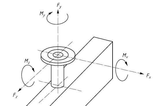 DESIGN NOZZLE LOADS [3] CURRENT DESIGN PRACTICE