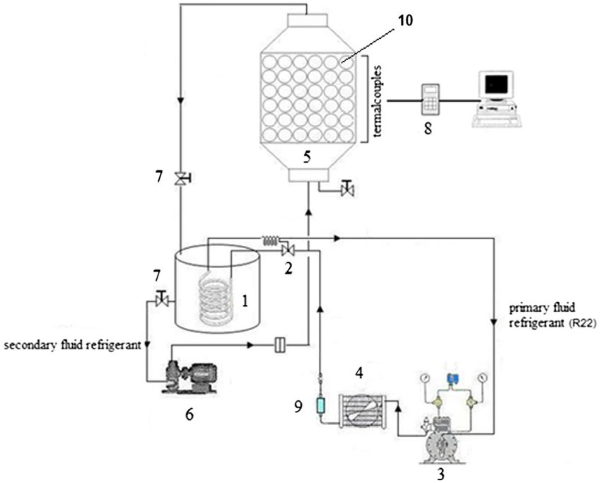 schematic diagram of experimental setup. (1) evaporator