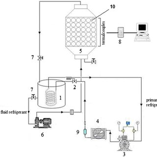 schematic diagram of experimental setup. (1) evaporator