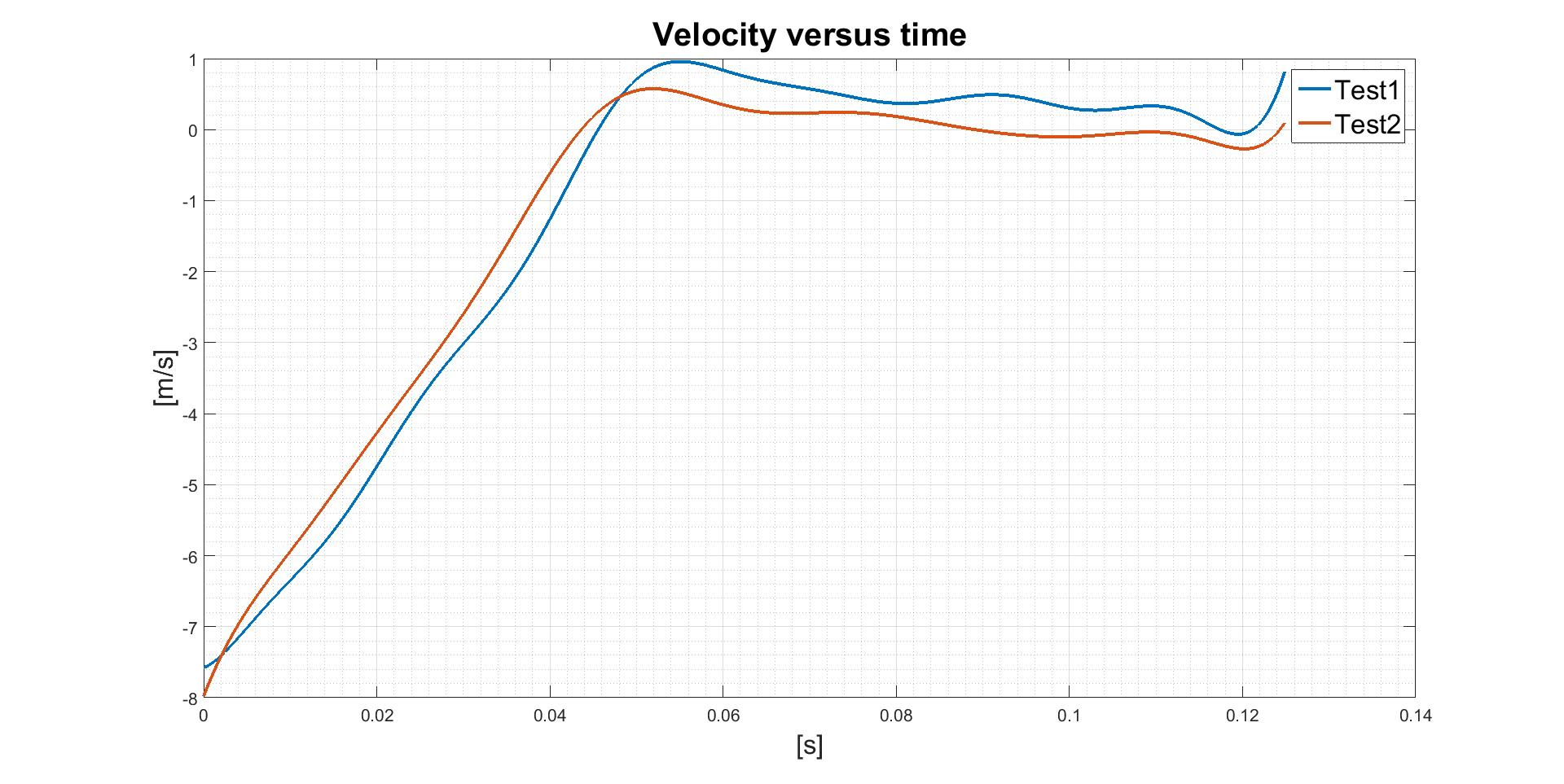 Any possible explanation for drop test accelerometer data?