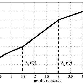 (PDF) Optimal Parameter Selection for the Alternating