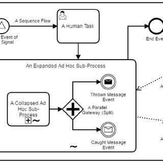(PDF) A Comparison of Flexible BPMN and CMMN in Practice