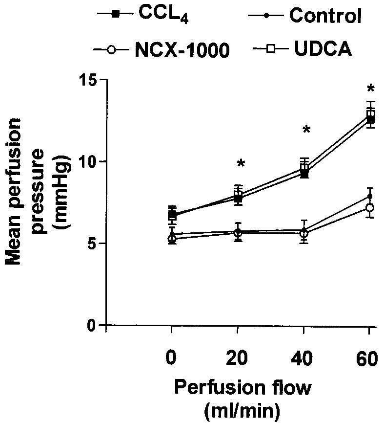 Flow-induced increases in perfusion pressure in control