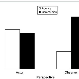(PDF) Communal and Agentic Content in Social Cognition. A