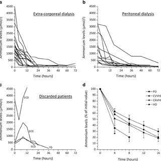 (PDF) Short-term survival of hyperammonemic neonates