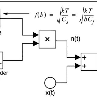 SNDR of the low-pass second-order 61 modulator as a