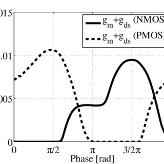 Single-sideband phase noise at 1.74 GHz with 2.2-V control