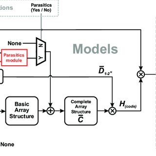 (PDF) A Modeling Environment for the Simulation and Design