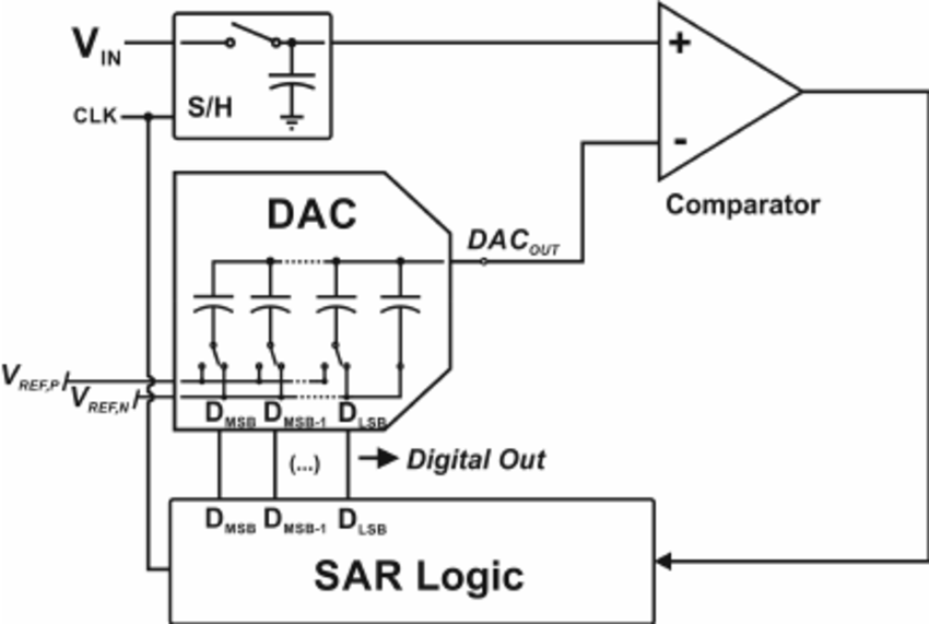 Generic SAR ADC architecture with a capacitive DAC in the