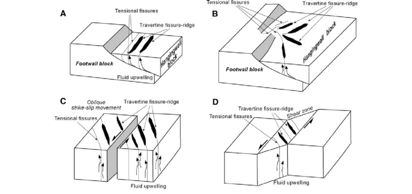 Different tectonic models showing fault-related fracture