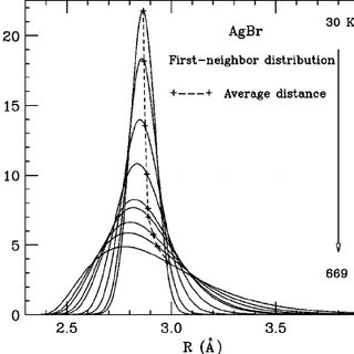 First-shell parameters for solid AgBr as determined by
