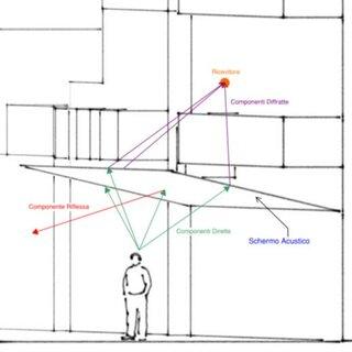 (PDF) Progettazione di schermi acustici per l'attenuazione