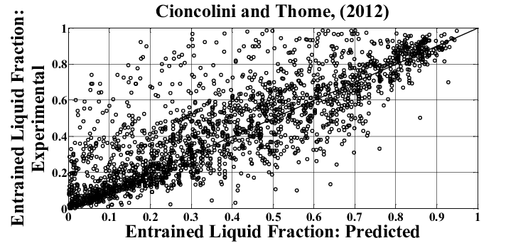 Entrained liquid fraction: measured data vs. predictions
