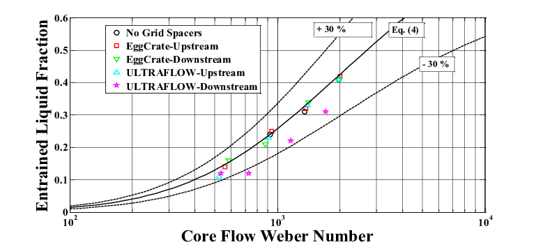 Entrained liquid fraction: nuclear rod bundle data of