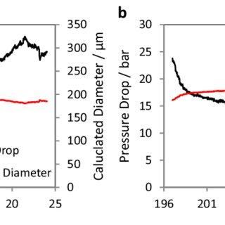 Pressure drop measurements and calculated orifice diameter