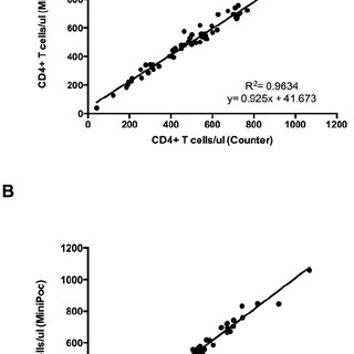 (PDF) Reliable and Accurate CD4+T Cell Count and Percent