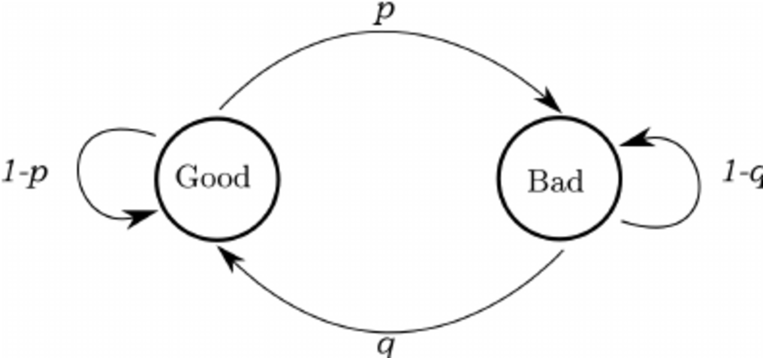 Markov chain of the two-state error model for modeling
