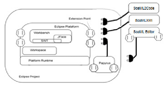 Eclipse Architecture with extension points and integration