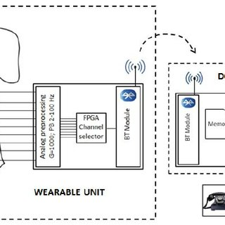 (PDF) Prototype of a wearable system for remote fetal