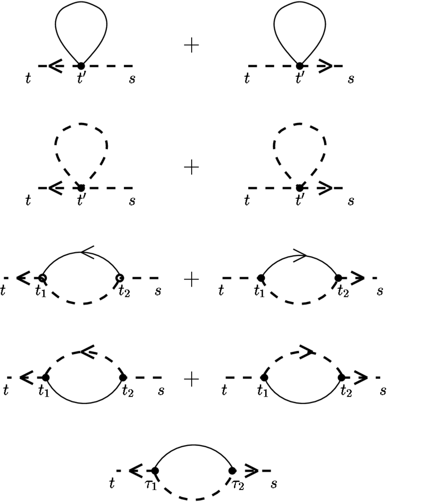 medium resolution of one loop diagrams contributing to the transverse correlation function c q t
