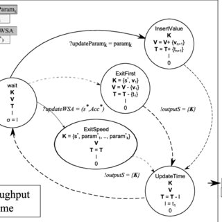 (PDF) Simulating Continuous Time Production Flows in Food