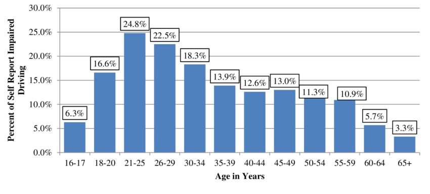5 Driving Under the Influence of Alcohol by Age-U.S.: 2009 ...