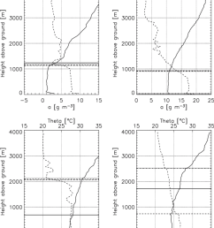 profiles of potential temperature solid line and absolute humidity download scientific diagram [ 850 x 1065 Pixel ]