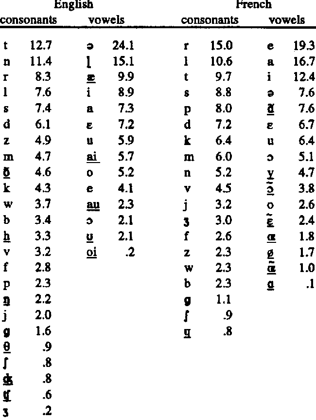 Lists of consonants and vowels in order of percentage of