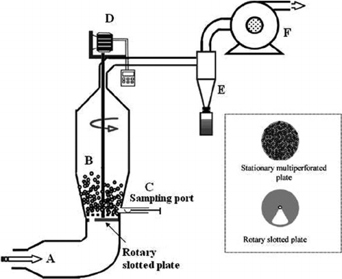 Pulsed fluidized bed dryer: (A) heater, (B) conical trunk