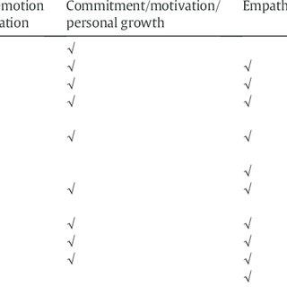 (PDF) Emotional intelligence education in pre-registration
