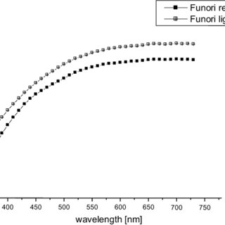 (PDF) Colour Stability of Natural Adhesives