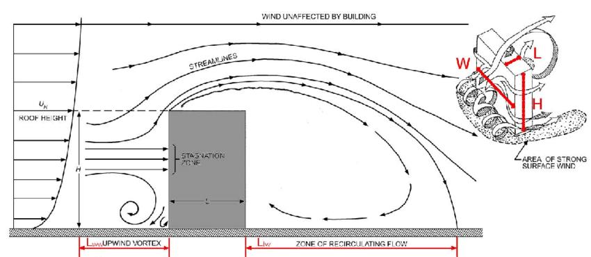 Schematic view of the recirculation zones of the wind flow