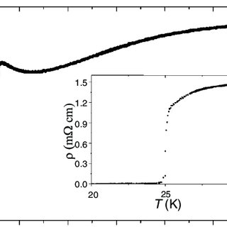 Temperature dependence of the electrical resistivity for