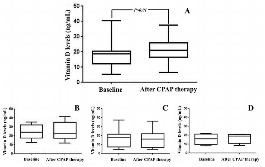 —Vitamin D levels in obstructive sleep apnea (OSA) patient