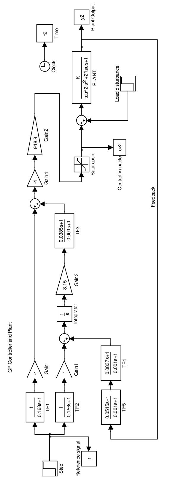 medium resolution of 1 simulink block diagram of the gp controller