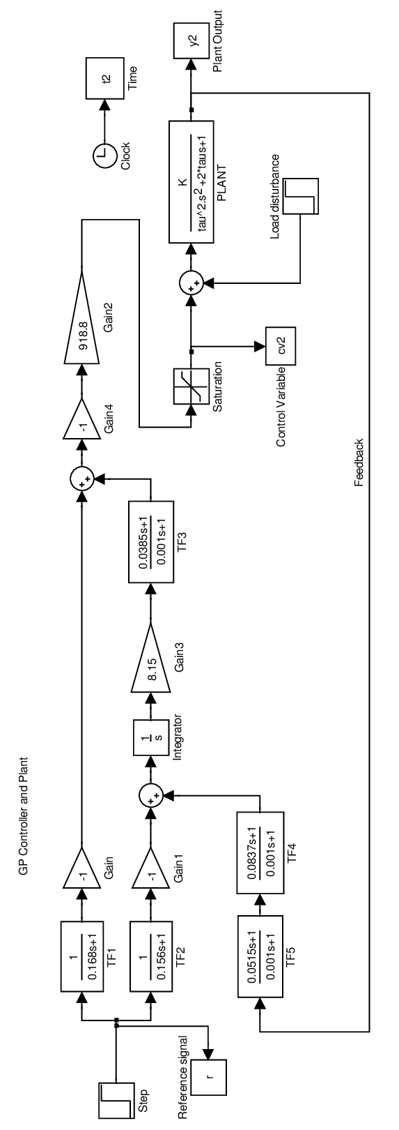 hight resolution of 1 simulink block diagram of the gp controller