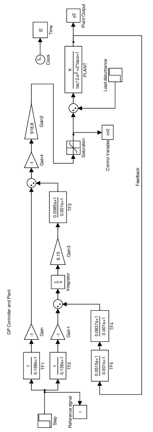 small resolution of 1 simulink block diagram of the gp controller