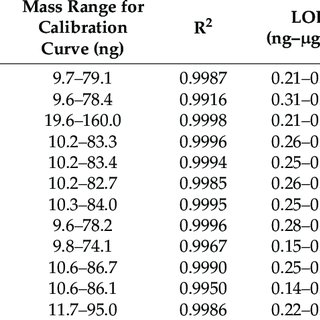 GC/FID analysis of unsaturated FAME mixture of marine