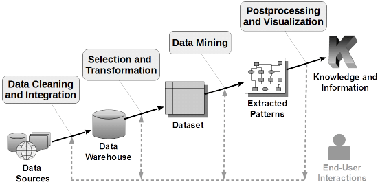 Main Phases Of A Data Mining Process Download Scientific