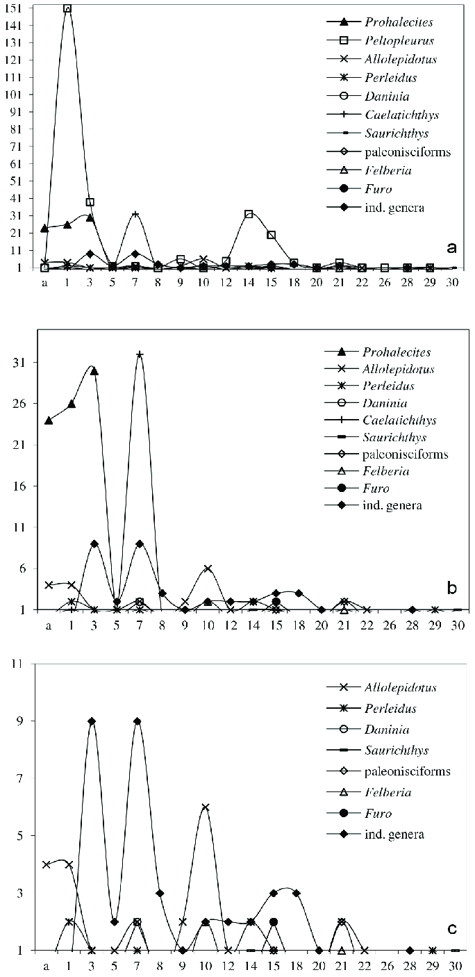 hight resolution of number of fish specimens per bed from the lower part of val mara site d
