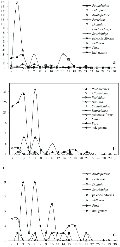 small resolution of number of fish specimens per bed from the lower part of val mara site d