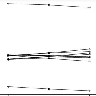(PDF) Time series outlier detection: a new non parametric