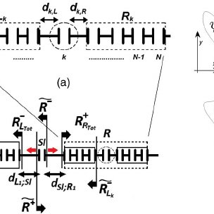 (a) Plasmonic reflection and (b) transmission coefficients
