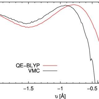(PDF) Ab-initio molecular dynamics simulation of liquid