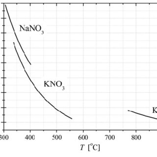 Comparison of the temperature dependence of the Prandtl number for KCl.... | Download Scientific Diagram