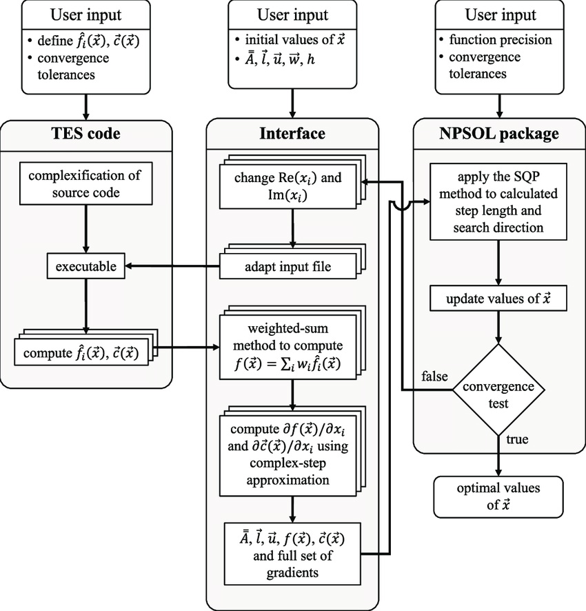 Flowchart of the optimization process that includes three
