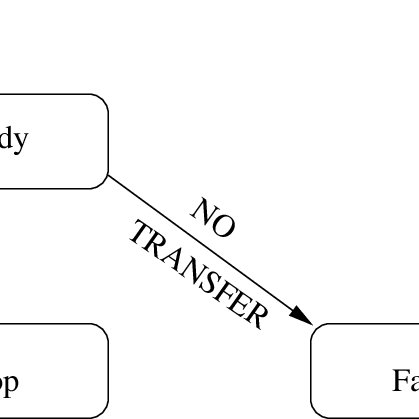EER-Model of the Bank Account Management System (a) Figure
