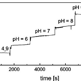Measurement of the pH response of the sensor at a constant